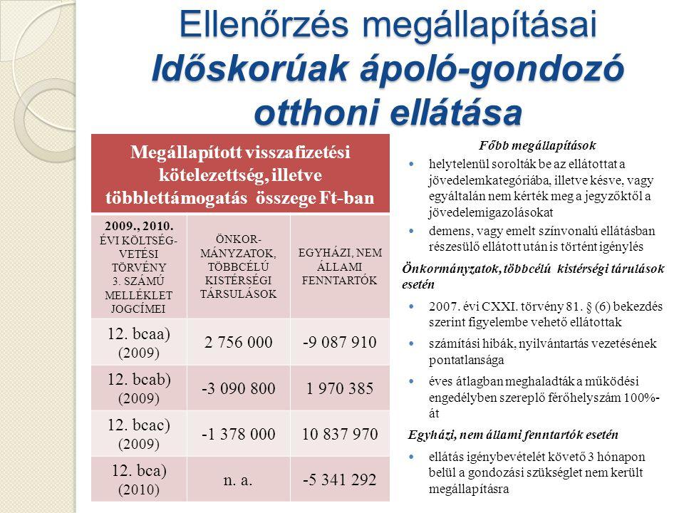 Ellenőrzés megállapításai Időskorúak ápoló-gondozó otthoni ellátása Főbb megállapítások helytelenül sorolták be az ellátottat a jövedelemkategóriába, illetve késve, vagy egyáltalán nem kérték meg a jegyzőktől a jövedelemigazolásokat demens, vagy emelt színvonalú ellátásban részesülő ellátott után is történt igénylés Önkormányzatok, többcélú kistérségi tárulások esetén 2007.
