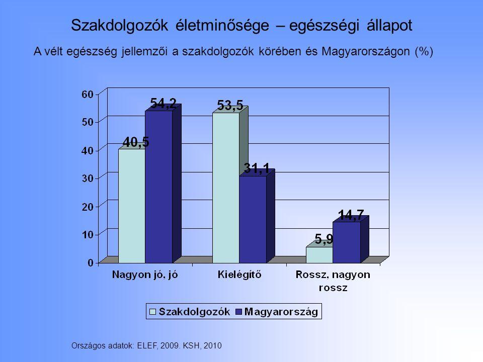 Szakdolgozók életminősége – egészségi állapot A vélt egészség jellemzői a szakdolgozók körében és Magyarországon (%) Országos adatok: ELEF, 2009. KSH,