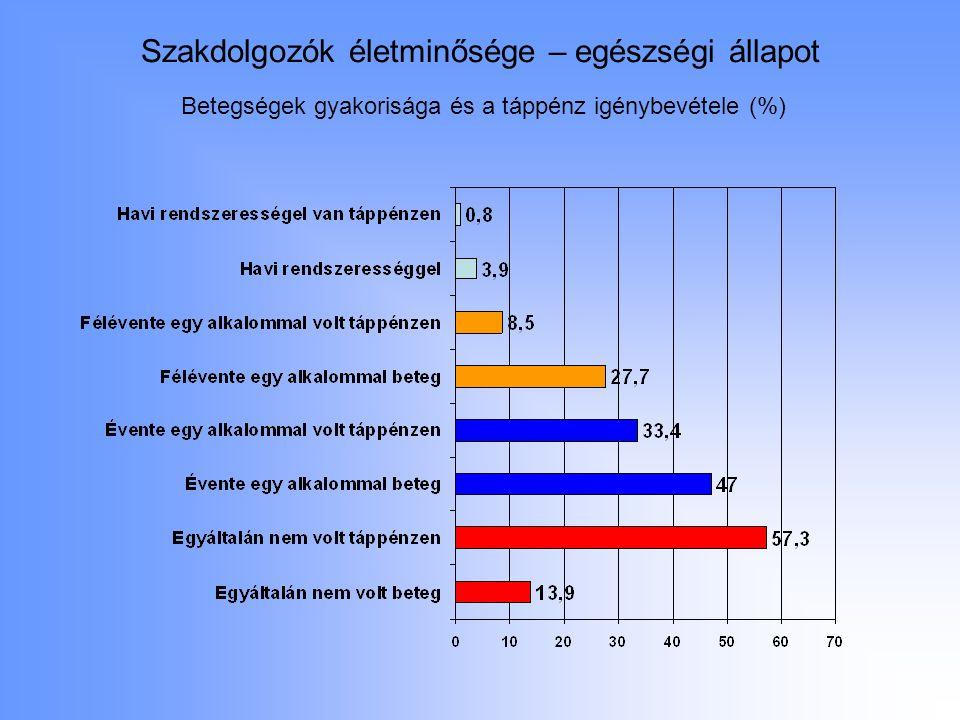 Szakdolgozók életminősége – egészségi állapot Betegségek gyakorisága és a táppénz igénybevétele (%)