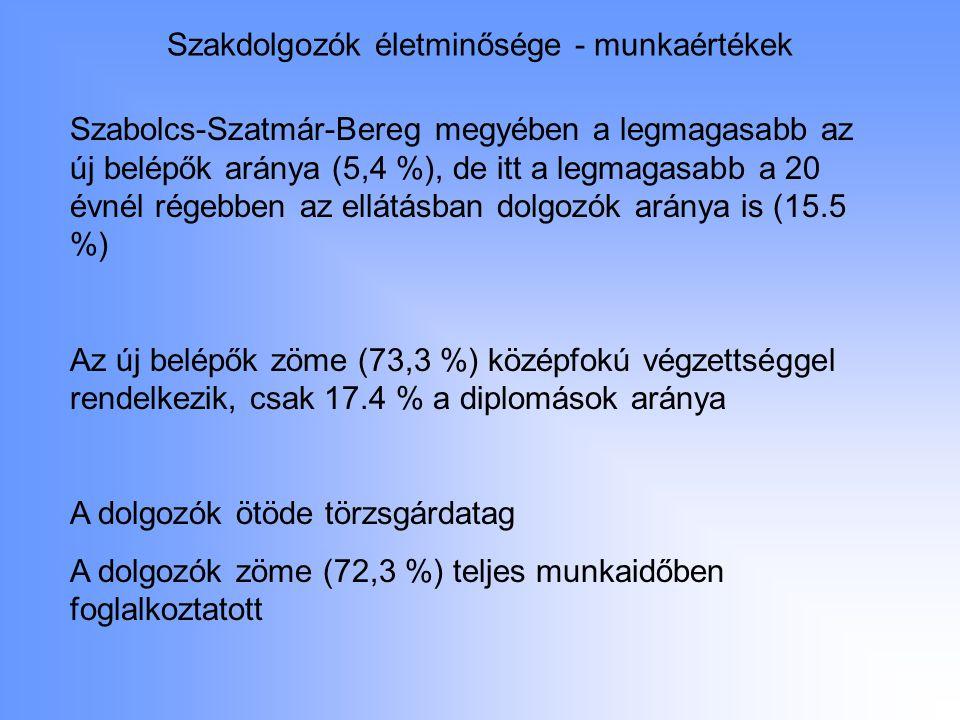 Szakdolgozók életminősége - munkaértékek Szabolcs-Szatmár-Bereg megyében a legmagasabb az új belépők aránya (5,4 %), de itt a legmagasabb a 20 évnél r