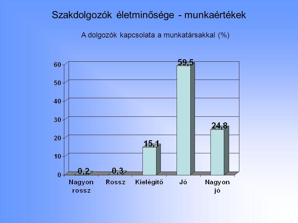 Szakdolgozók életminősége - munkaértékek A dolgozók kapcsolata a munkatársakkal (%)