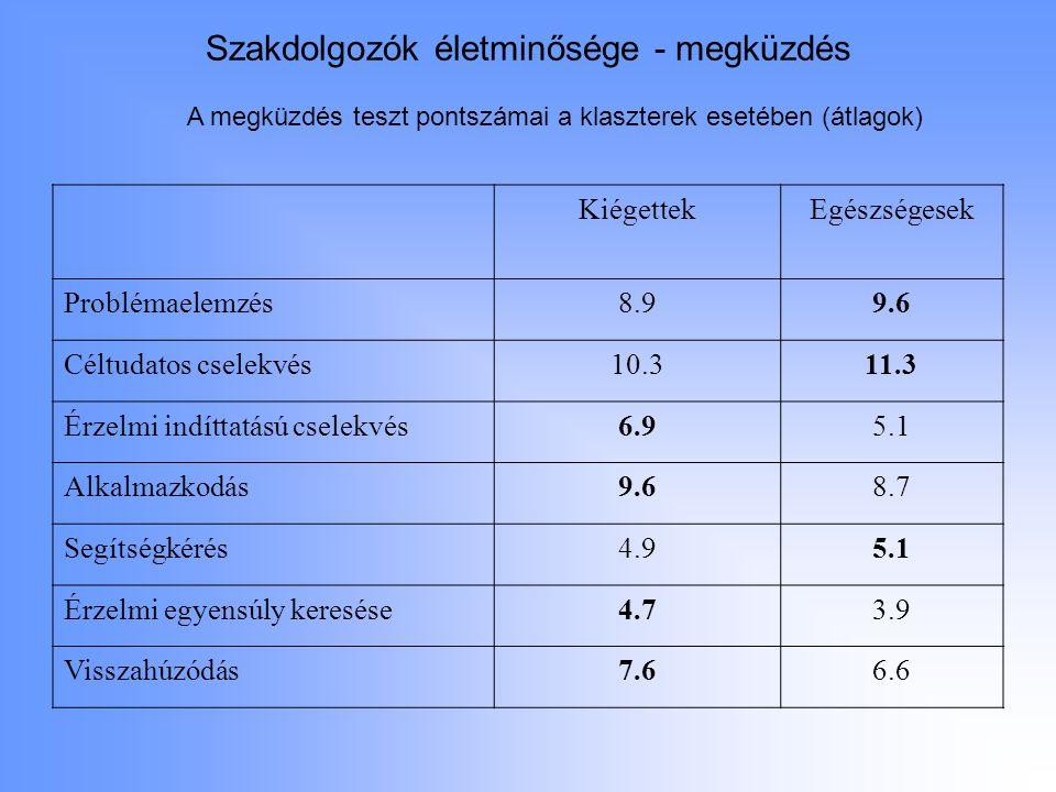 Szakdolgozók életminősége - megküzdés KiégettekEgészségesek Problémaelemzés8.99.6 Céltudatos cselekvés10.311.3 Érzelmi indíttatású cselekvés6.95.1 Alk