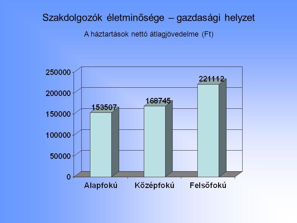 Szakdolgozók életminősége – gazdasági helyzet A háztartások nettó átlagjövedelme (Ft)