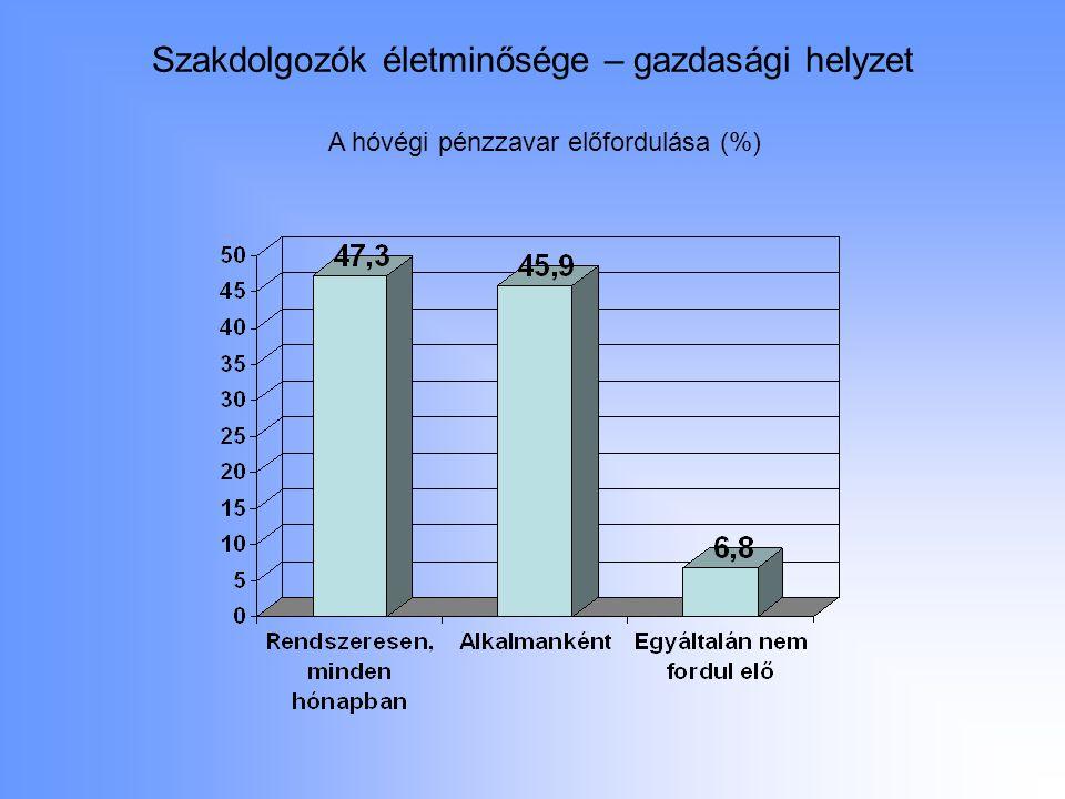 A hóvégi pénzzavar előfordulása (%)