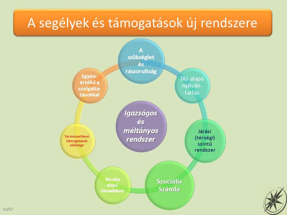A segélyek és támogatások új rendszere 12/17 Igazságos és méltányos rendszer A szükséglet és rászorultság TAJ alapú nyilván- tartás Járási (térségi) s
