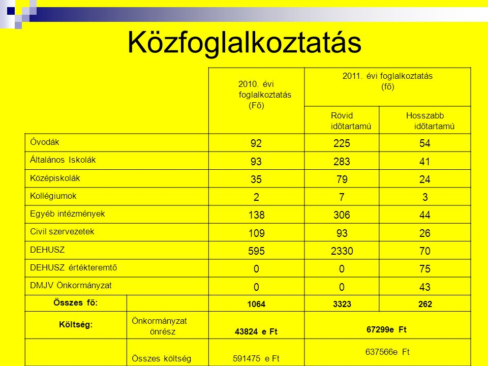 Közfoglalkoztatás 2010. évi foglalkoztatás (Fő) 2011. évi foglalkoztatás (fő) Rövid időtartamú Hosszabb időtartamú Óvodák 9222554 Általános Iskolák 93