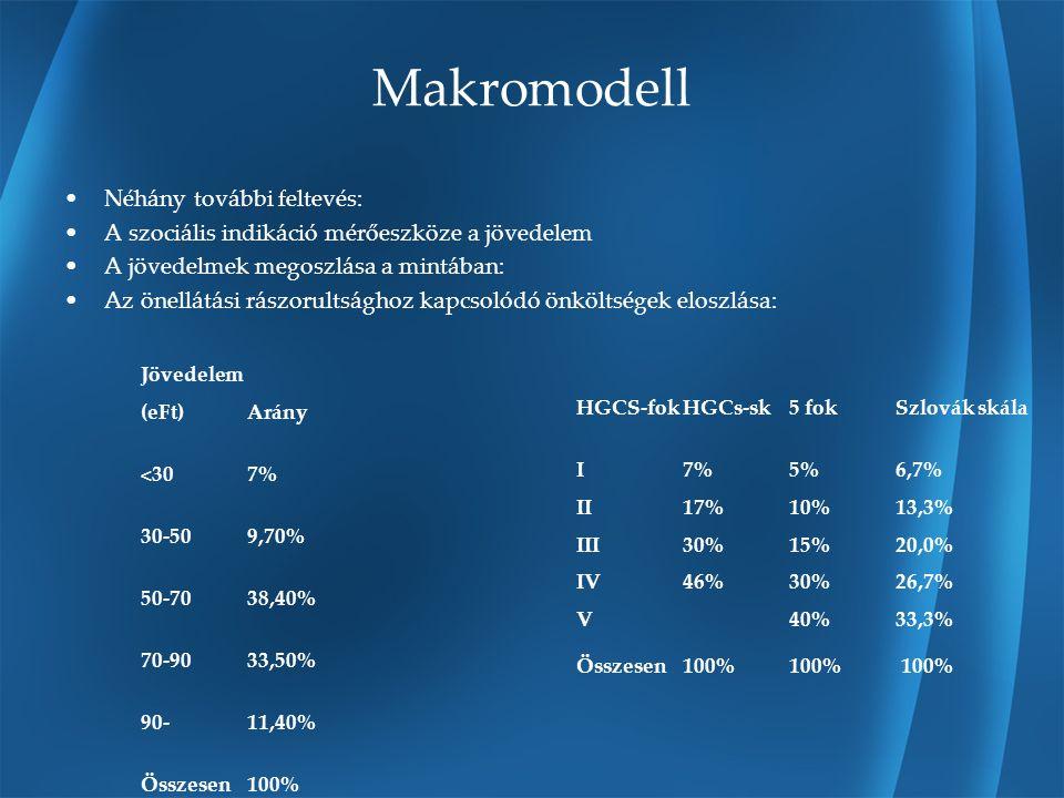 Makromodell II.