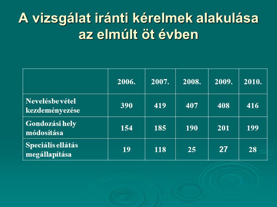 A vizsgálat iránti kérelmek alakulása az elmúlt öt évben 2006.2007.2008.2009.2010. Nevelésbe vétel kezdeményezése 390419407408416 Gondozási hely módos