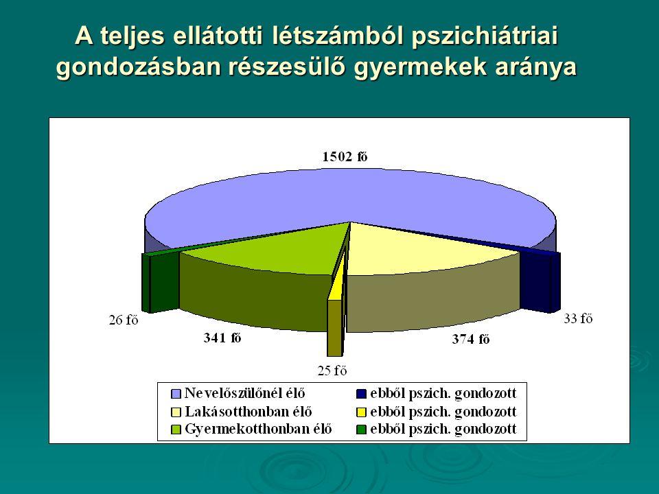 A teljes ellátotti létszámból pszichiátriai gondozásban részesülő gyermekek aránya