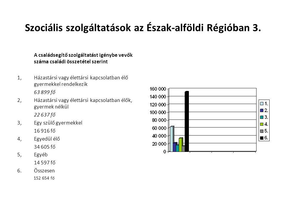 Szociális szolgáltatások az Észak-alföldi Régióban 3. A családsegítő szolgáltatást igénybe vevők száma családi összetétel szerint 1,Házastársi vagy él