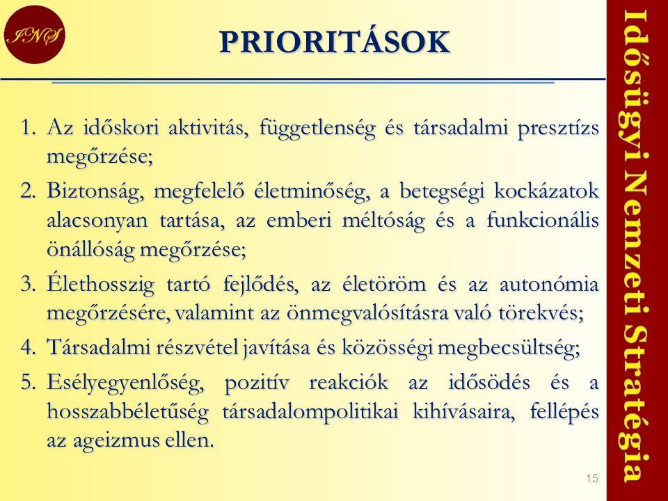 15 PRIORITÁSOK 1.Az időskori aktivitás, függetlenség és társadalmi presztízs megőrzése; 2.Biztonság, megfelelő életminőség, a betegségi kockázatok ala