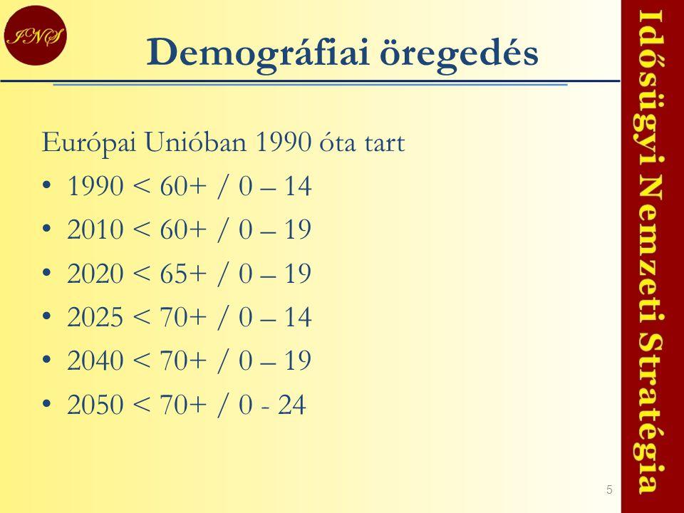 5 Demográfiai öregedés Európai Unióban 1990 óta tart 1990 < 60+ / 0 – 14 2010 < 60+ / 0 – 19 2020 < 65+ / 0 – 19 2025 < 70+ / 0 – 14 2040 < 70+ / 0 –