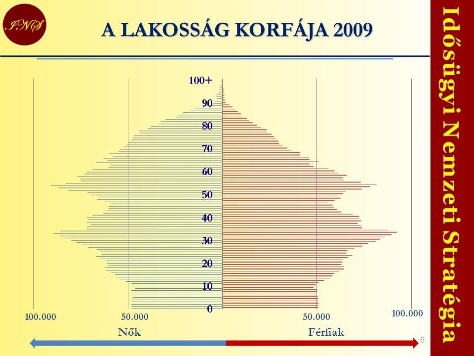 6 A LAKOSSÁG KORFÁJA 2009 50.000 100.000 NőkFérfiak