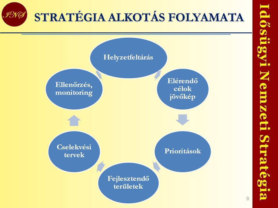 10 A HELYZETELEMZÉS MEGÁLLAPÍTÁSAI (leküzdendő akadályok) Aktivitást és függetlenséget gátló tényezők; Aktivitást és függetlenséget gátló tényezők; Biztonságot, életminőséget, önállóság megőrzését gátló tényezők; Biztonságot, életminőséget, önállóság megőrzését gátló tényezők; Az élethosszig tartó fejlődést és önmegvalósítást gátló tényezők; Az élethosszig tartó fejlődést és önmegvalósítást gátló tényezők; Társadalmi részvételt és megbecsültséget gátló tényezők; Társadalmi részvételt és megbecsültséget gátló tényezők; Esélyegyenlőséget gátló tényezők.