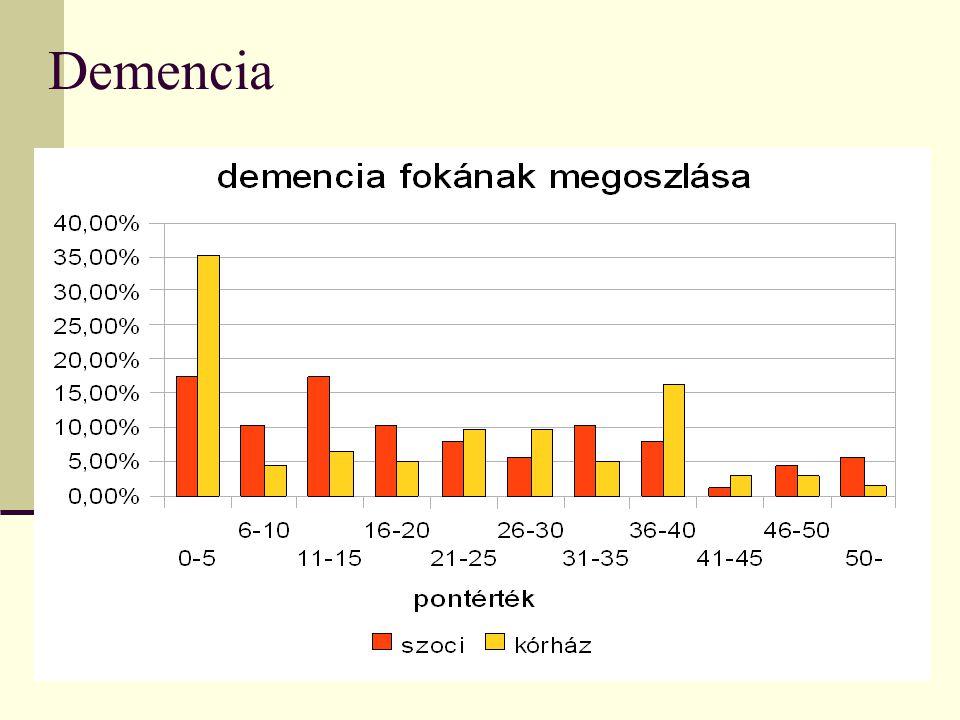 15 A dementia megoszlása korcsoport szerint
