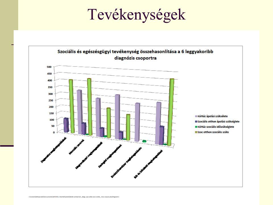 Átlag HGCS értékek a vizsgálat során MegnevezésKórház Szociális otthon Daganatok5127 Anyagcsere betegség4144 Dementia3729,5 Pszichiátriai kórképek2016,62 Organikus ideggyógyászati kórképek40,235,9 Szív – érrendszeri kórképek43,734,9 Légúti betegségek039,75 Tápcsatorna betegségek40,921 Kültakaró betegségei38,50 Mozgásszervi betegségek44,834,75