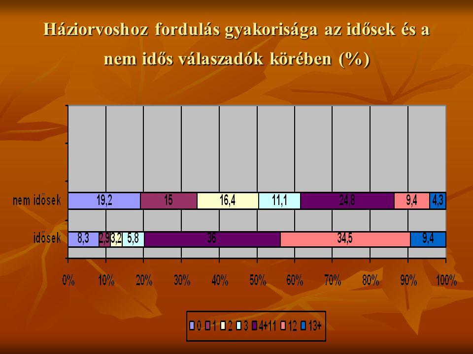 Háziorvoshoz fordulás gyakorisága az idősek és a nem idős válaszadók körében (%)