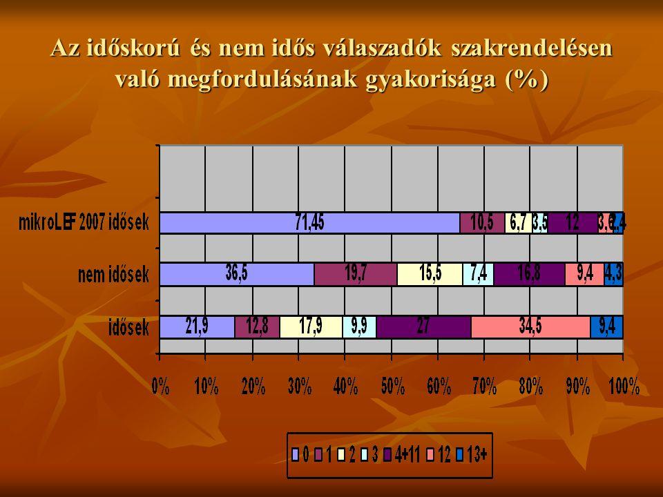 Az időskorú és nem idős válaszadók szakrendelésen való megfordulásának gyakorisága (%)