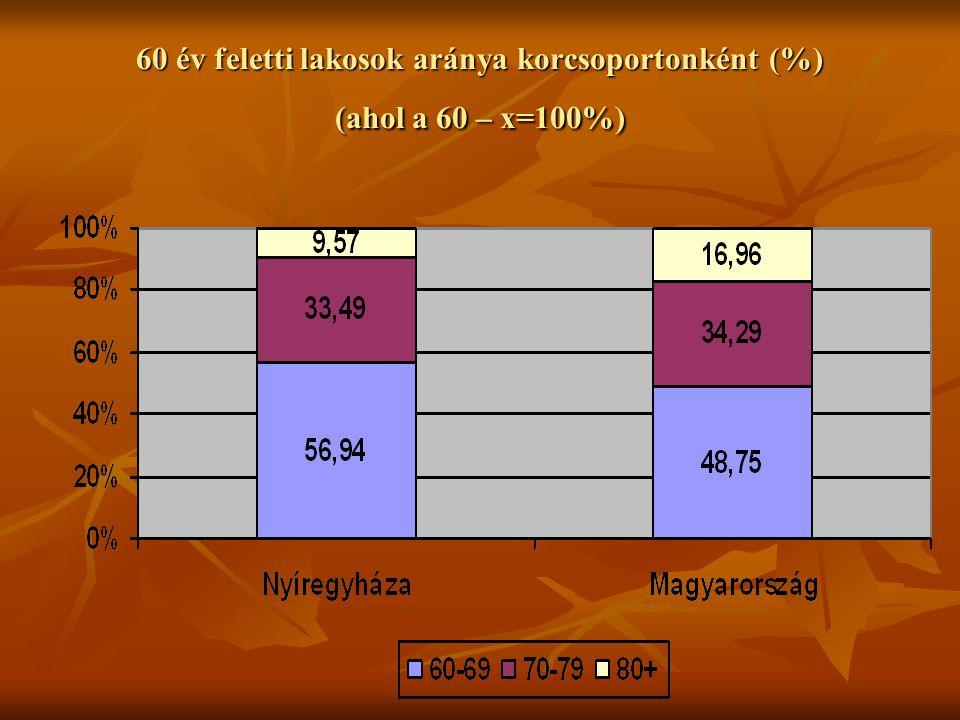 60 év feletti lakosok aránya korcsoportonként (%) (ahol a 60 – x=100%)