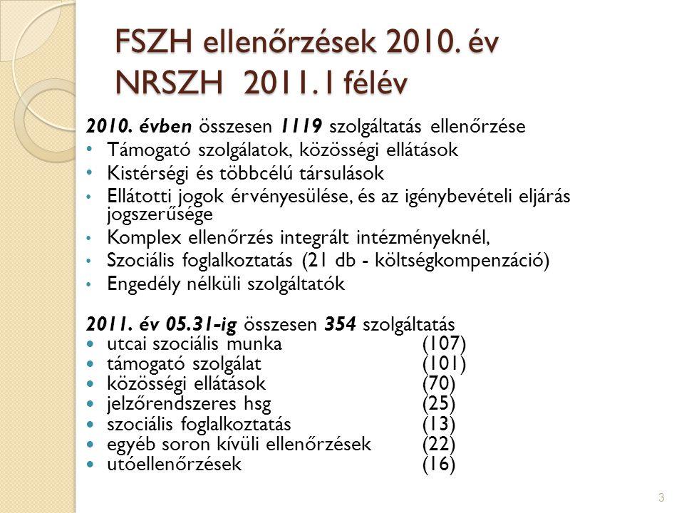 14 Falu/tanyagondnoki szolgálat Családsegítés  Döntően önkormányzat, gyakori a társulási szerveződés,  Szakmai kifogások alig voltak,  Bizonytalan helyzet: nyilvántartás, megállapodás, munkanapló -> pontosítva 2011-ben  Helyi rendeletek elavultak Családsegítés:  RSZS – RÁT nagyon sok feladatot jelentett  Hivatali megkeresésre környezettanulmány végzése segélyezéshez – bérpótló juttatás Falu/tanyagondnoki szolgálat:  Komoly probléma: lakosság számának változása  Tanfolyami végzettség többnyire van,de sokallják