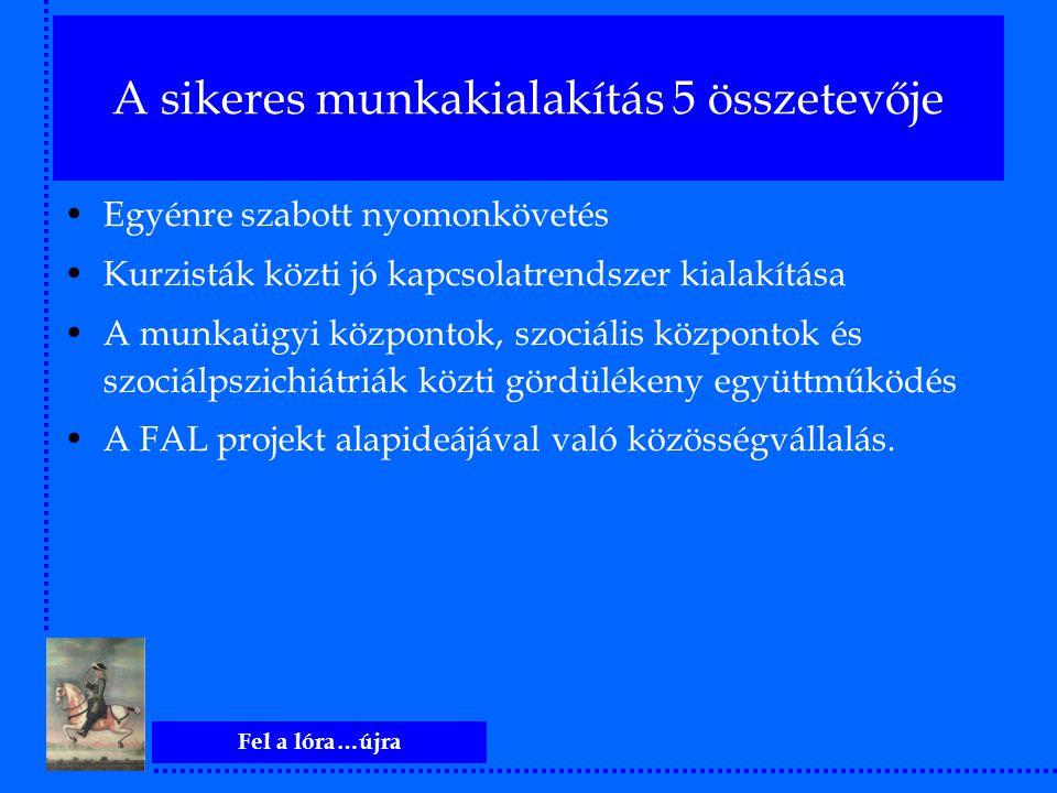 Fel a lóra…újra A sikeres munkakialakítás 5 összetevője Egyénre szabott nyomonkövetés Kurzisták közti jó kapcsolatrendszer kialakítása A munkaügyi köz