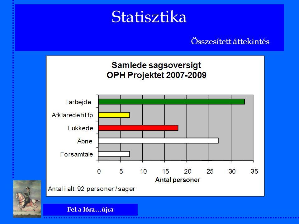 Fel a lóra…újra Statisztika Összesített áttekintés