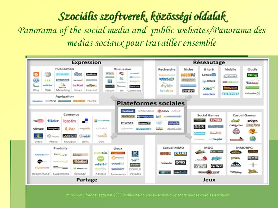 Szociális szoftverek, közösségi oldalak Szociális szoftverek, közösségi oldalak Panorama of the social media and public websites/Panorama des medias sociaux pour travailler ensemble http://www.fredcavazza.net/2009/04/06/une-nouvelle-version-du-panorama-des-medias-sociaux/