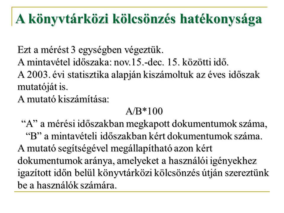 A könyvtárközi kölcsönzés hatékonysága Ezt a mérést 3 egységben végeztük. A mintavétel időszaka: nov.15.-dec. 15. közötti idő. A 2003. évi statisztika