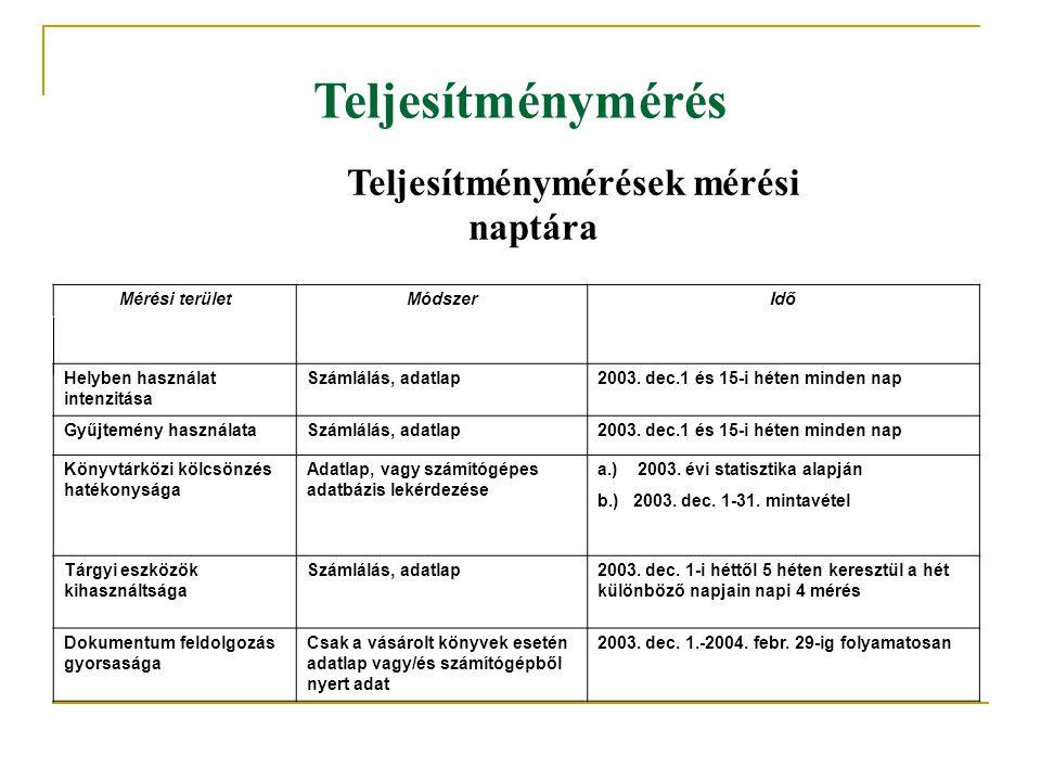 Teljesítménymérés Teljesítménymérések mérési naptára Mérési területMódszerIdő Helyben használat intenzitása Számlálás, adatlap2003. dec.1 és 15-i héte