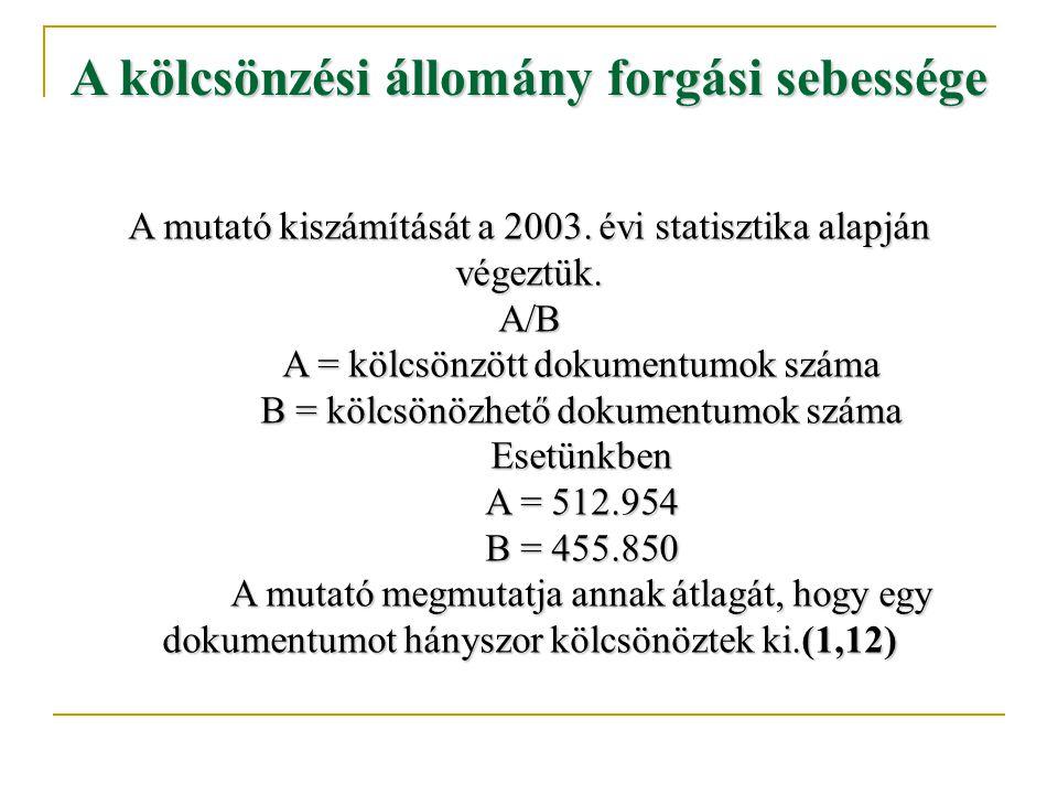 A kölcsönzési állomány forgási sebessége A mutató kiszámítását a 2003.