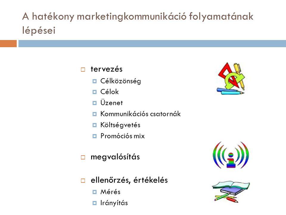 A hatékony marketingkommunikáció folyamatának lépései  tervezés  Célközönség  Célok  Üzenet  Kommunikációs csatornák  Költségvetés  Promóciós m