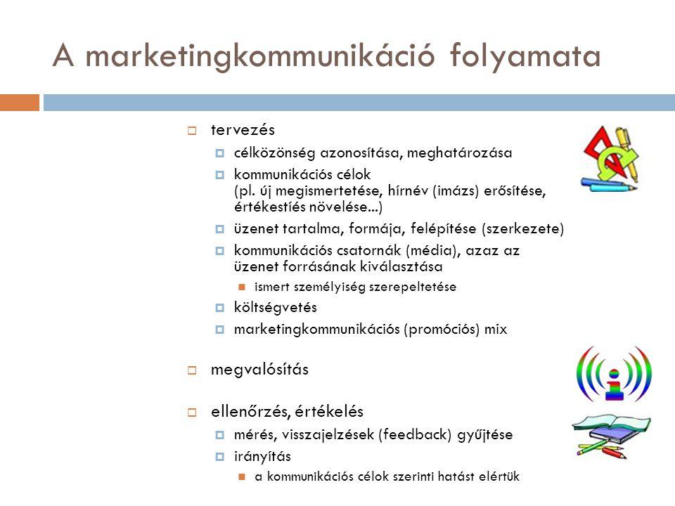 A marketingkommunikáció folyamata  tervezés  célközönség azonosítása, meghatározása  kommunikációs célok (pl. új megismertetése, hírnév (imázs) erő