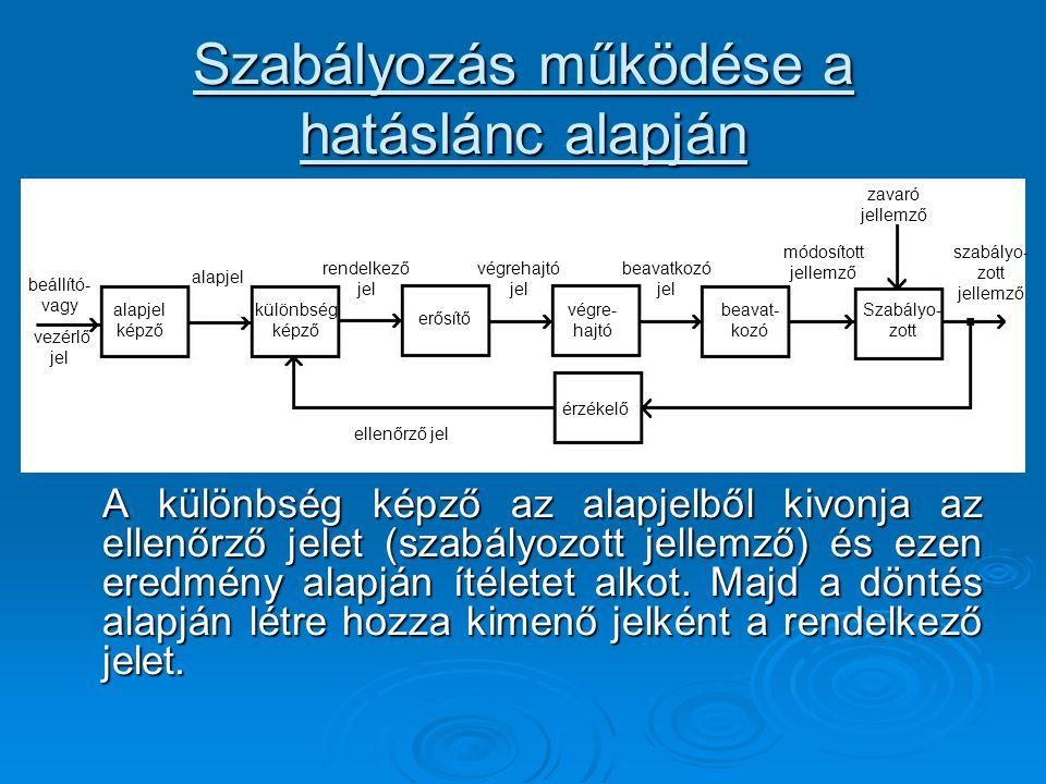 Szabályozás működése a hatáslánc alapján A különbség képző az alapjelből kivonja az ellenőrző jelet (szabályozott jellemző) és ezen eredmény alapján í