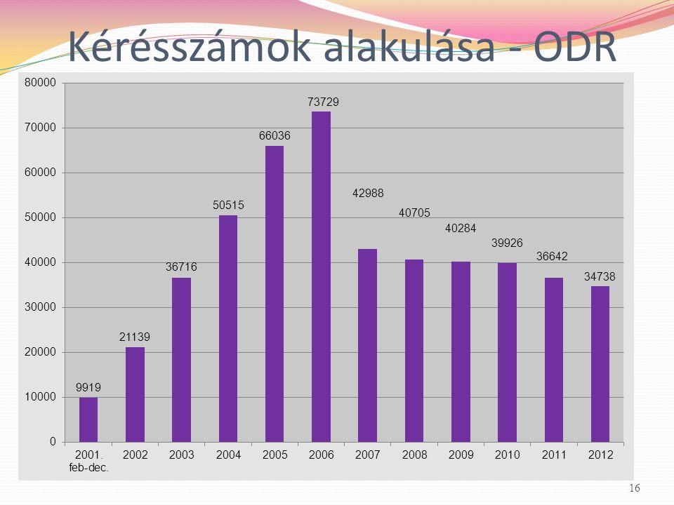 Kérésszámok alakulása - ODR 16