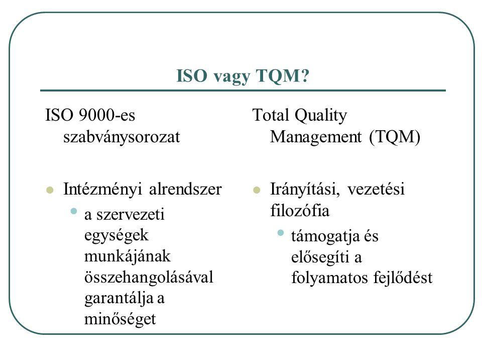 ISO vagy TQM? ISO 9000-es szabványsorozat Intézményi alrendszer a szervezeti egységek munkájának összehangolásával garantálja a minőséget Total Qualit