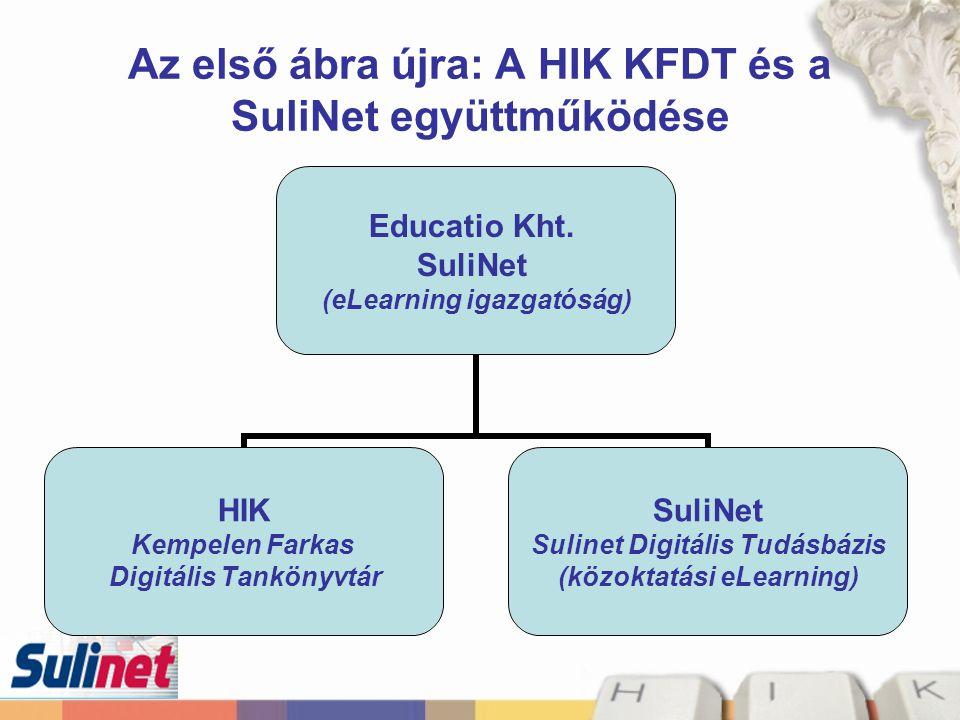Az első ábra újra: A HIK KFDT és a SuliNet együttműködése Educatio Kht. SuliNet (eLearning igazgatóság) HIK Kempelen Farkas Digitális Tankönyvtár Suli