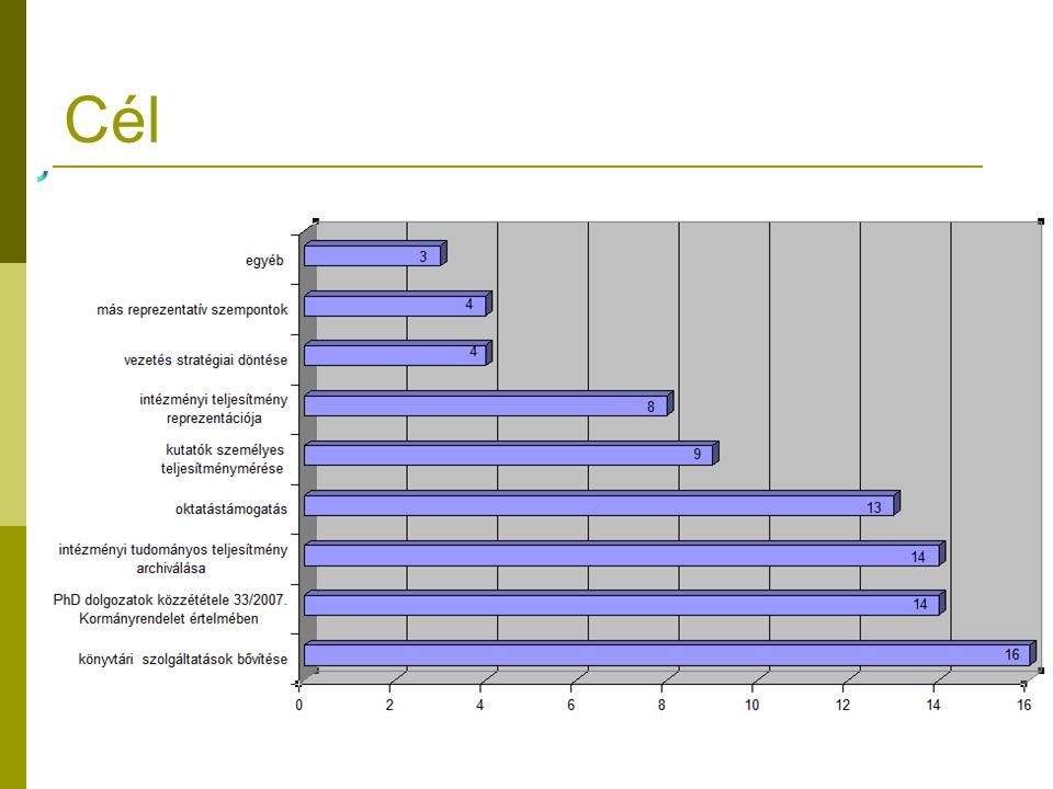Cél  PhD dolgozatok közzététele 33/2007. Kormányrendelet értelmében  Intézményi tudományos teljesítmény archiválása  Kutatók személyes teljesítmény
