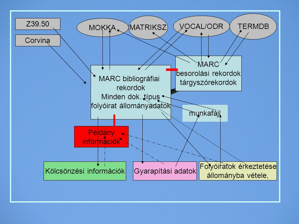 MARC bibliográfiai rekordok Minden dok. típus folyóirat állományadatok Példány információk MARC besorolási rekordok tárgyszórekordok Kölcsönzési infor