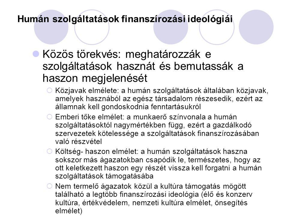 Humán szolgáltatások finanszírozási ideológiái Közös törekvés: meghatározzák e szolgáltatások hasznát és bemutassák a haszon megjelenését  Közjavak e