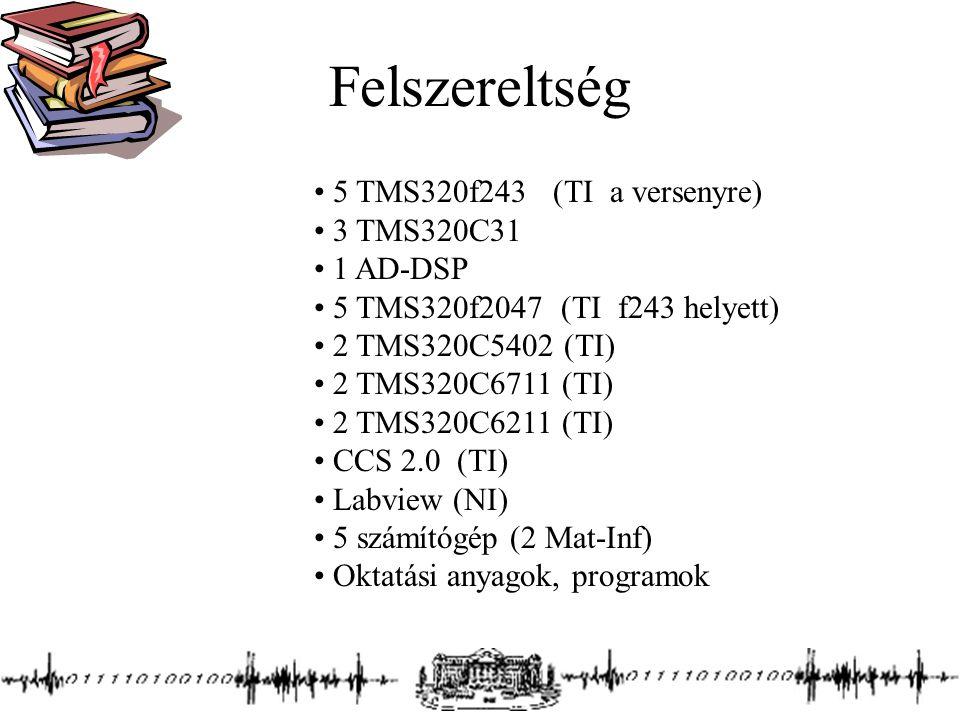 Felszereltség 5 TMS320f243 (TI a versenyre) 3 TMS320C31 1 AD-DSP 5 TMS320f2047 (TI f243 helyett) 2 TMS320C5402 (TI) 2 TMS320C6711 (TI) 2 TMS320C6211 (TI) CCS 2.0 (TI) Labview (NI) 5 számítógép (2 Mat-Inf) Oktatási anyagok, programok