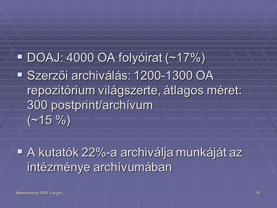 Networkshop 2009 Szeged15  DOAJ: 4000 OA folyóirat (~17%)  Szerzői archiválás: 1200-1300 OA repozitórium világszerte, átlagos méret: 300 postprint/archívum (~15 %)  A kutatók 22%-a archiválja munkáját az intézménye archívumában