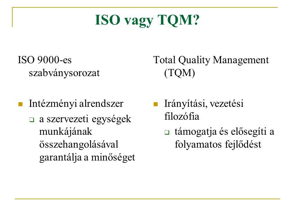 ISO vagy TQM? ISO 9000-es szabványsorozat Intézményi alrendszer  a szervezeti egységek munkájának összehangolásával garantálja a minőséget Total Qual