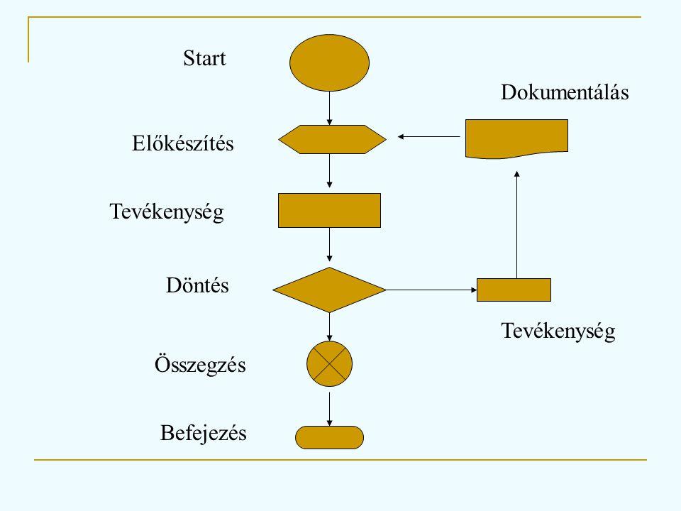 Start Előkészítés Tevékenység Döntés Tevékenység Dokumentálás Összegzés Befejezés