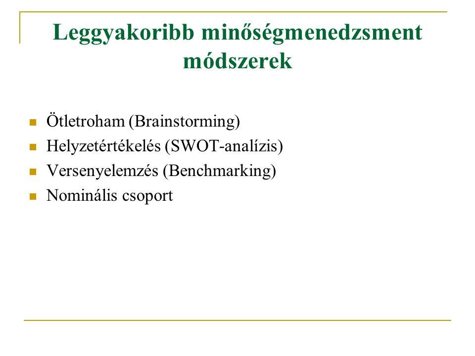 Leggyakoribb minőségmenedzsment módszerek Ötletroham (Brainstorming) Helyzetértékelés (SWOT-analízis) Versenyelemzés (Benchmarking) Nominális csoport