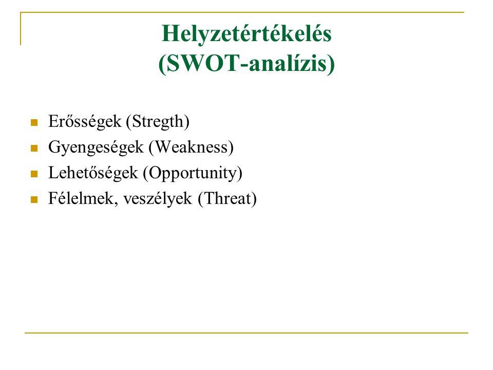 Helyzetértékelés (SWOT-analízis) Erősségek (Stregth) Gyengeségek (Weakness) Lehetőségek (Opportunity) Félelmek, veszélyek (Threat)