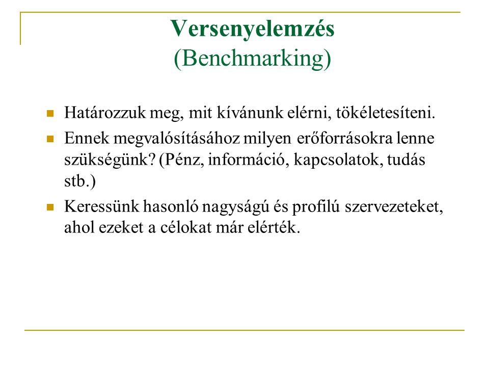 Versenyelemzés (Benchmarking) Határozzuk meg, mit kívánunk elérni, tökéletesíteni. Ennek megvalósításához milyen erőforrásokra lenne szükségünk? (Pénz