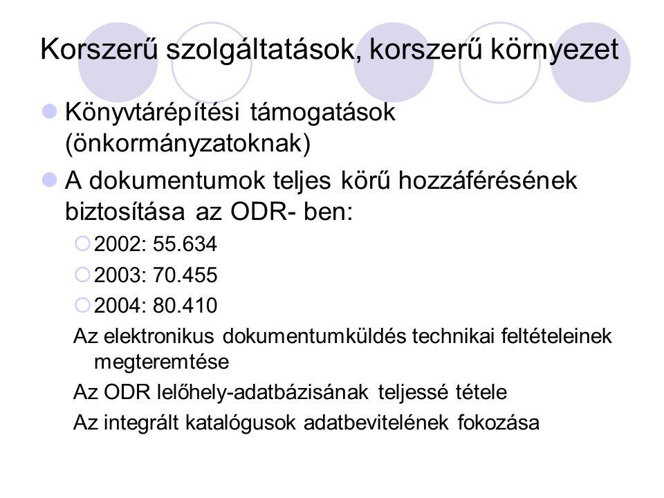 Korszerű szolgáltatások, korszerű környezet Könyvtárépítési támogatások (önkormányzatoknak) A dokumentumok teljes körű hozzáférésének biztosítása az ODR- ben:  2002: 55.634  2003: 70.455  2004: 80.410 Az elektronikus dokumentumküldés technikai feltételeinek megteremtése Az ODR lelőhely-adatbázisának teljessé tétele Az integrált katalógusok adatbevitelének fokozása