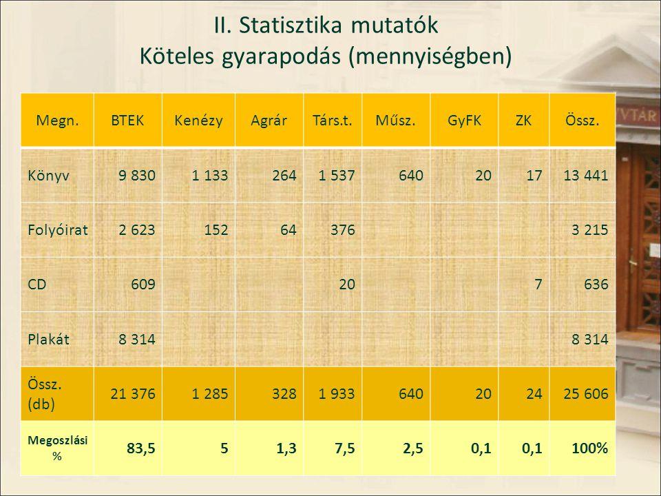 II. Statisztika mutatók Köteles gyarapodás (mennyiségben) Megn.BTEKKenézyAgrárTárs.t.Műsz.GyFKZKÖssz. Könyv9 8301 1332641 537640201713 441 Folyóirat2