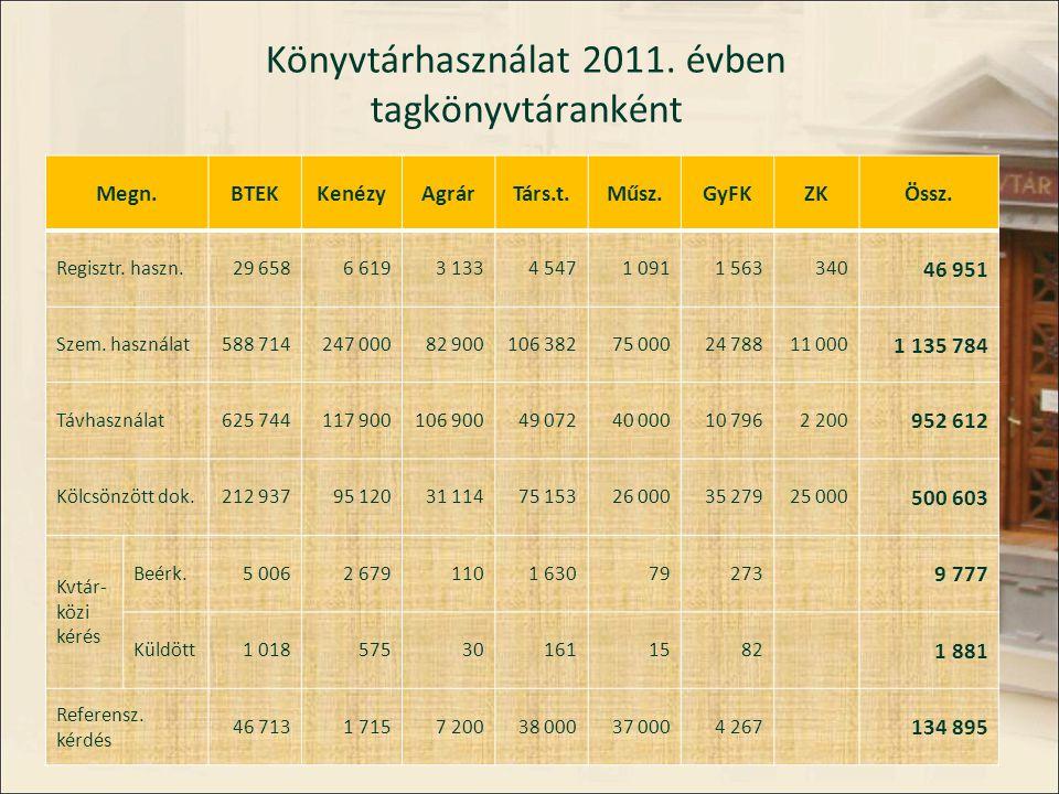 Könyvtárhasználat 2011. évben tagkönyvtáranként Megn.BTEKKenézyAgrárTárs.t.Műsz.GyFKZKÖssz.
