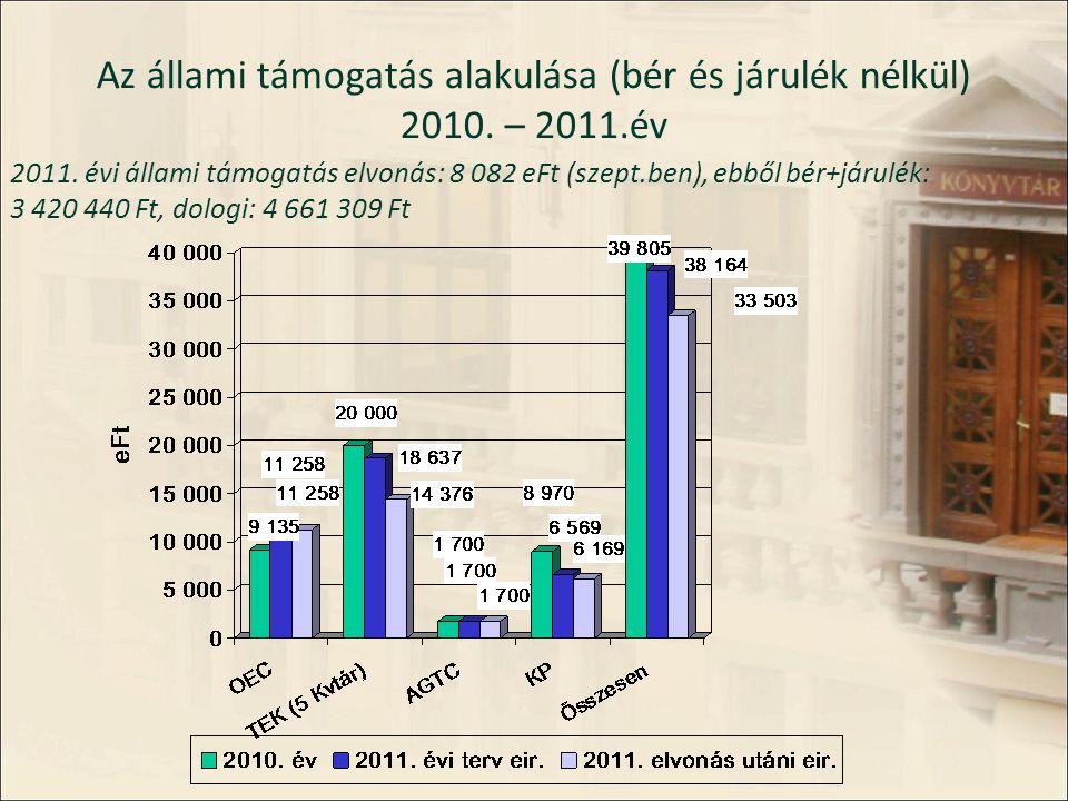 Az állami támogatás alakulása (bér és járulék nélkül) 2010.